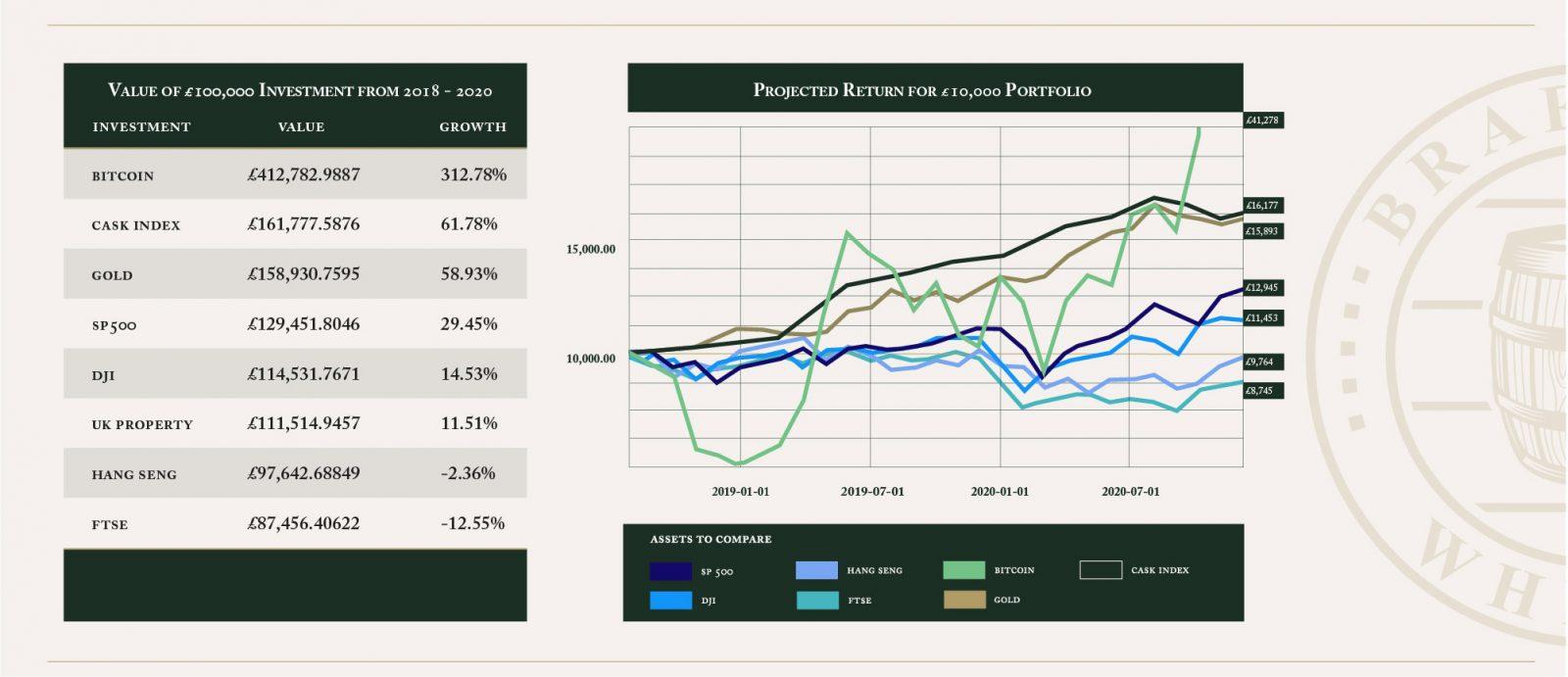 Whisky_Cask_Investment_Data